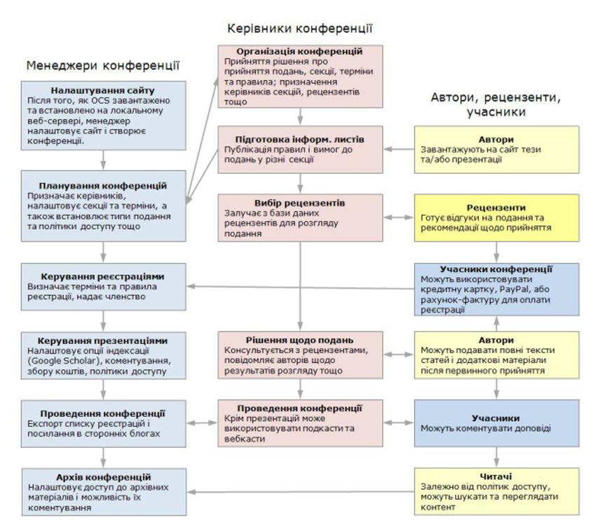 Процес подання, розгляду та публікації в системі OCS